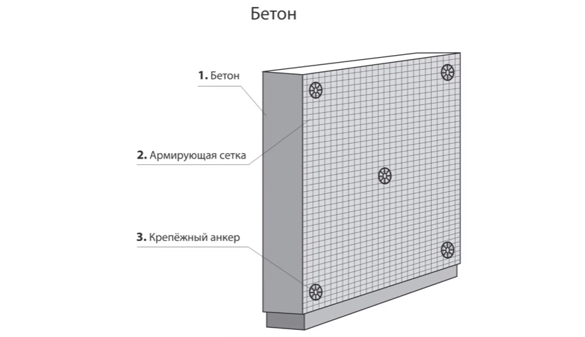 Схема крепления армирующей сетки