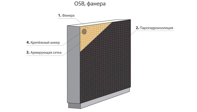 Схема крепления сетки на поверхность из OSB или фанеры