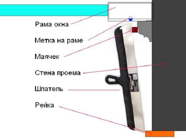 Схема установки маяка и рейки относительно откоса