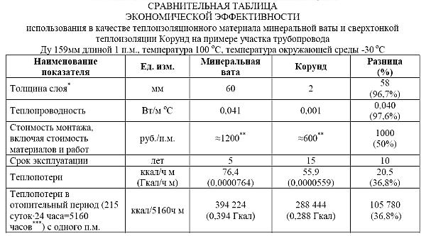 Сравнительная таблица экономической эффективности