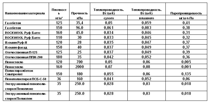 Сравнительные характеристики теплоизоляционных материалов