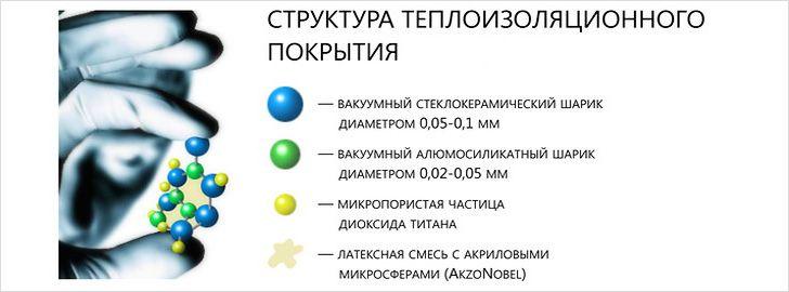 Структура теплокраски