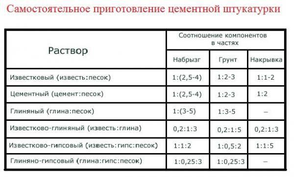 Таблица - Пропорции раствора