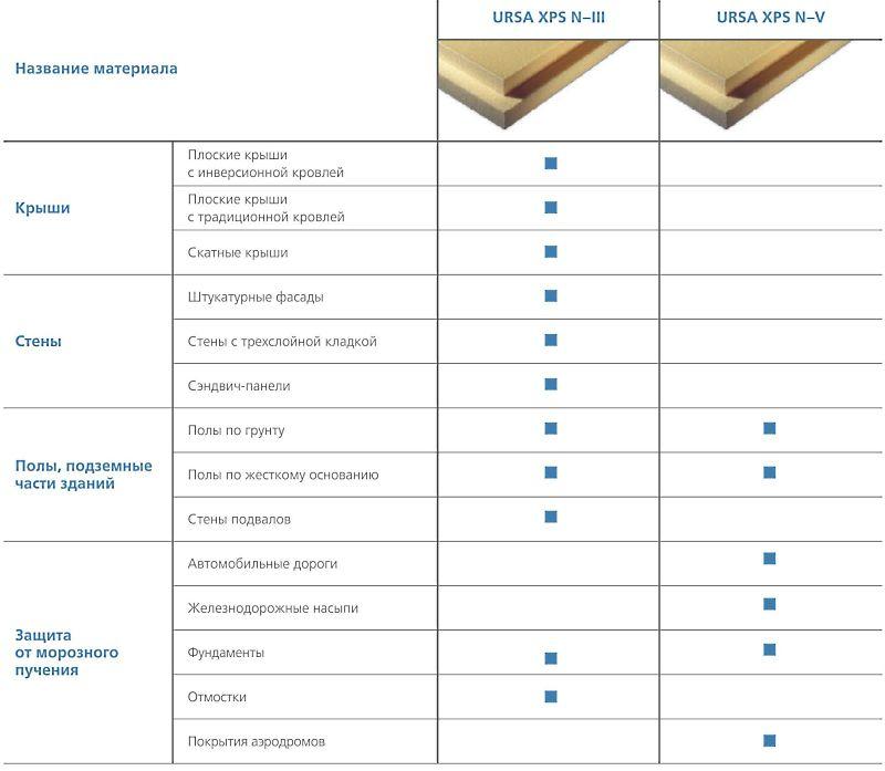 URSA XPS - оптимальное строительное решение для самых разных задач.