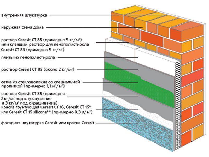 Утепление фасада, схема