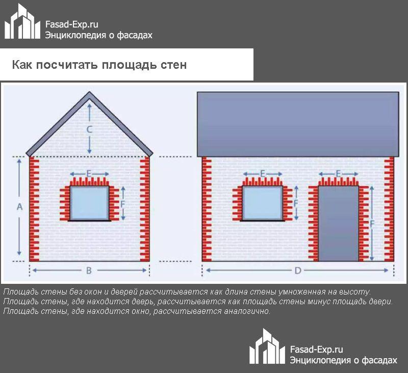 Как посчитать площадь стен