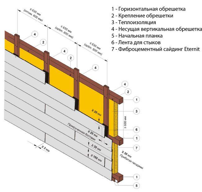 Фиброцементный сайдин - схема монтажа