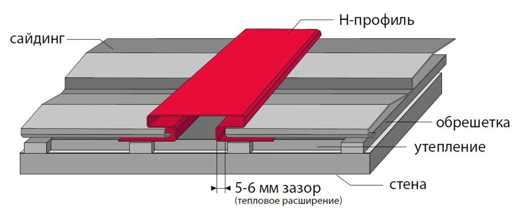 H-профиль устанавливают на обрешетку, в который вставляют панели сайдинга, соблюдая зазор в 5-6 мм