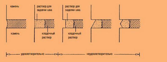 Как делается расшивка швов кладки из кирпича