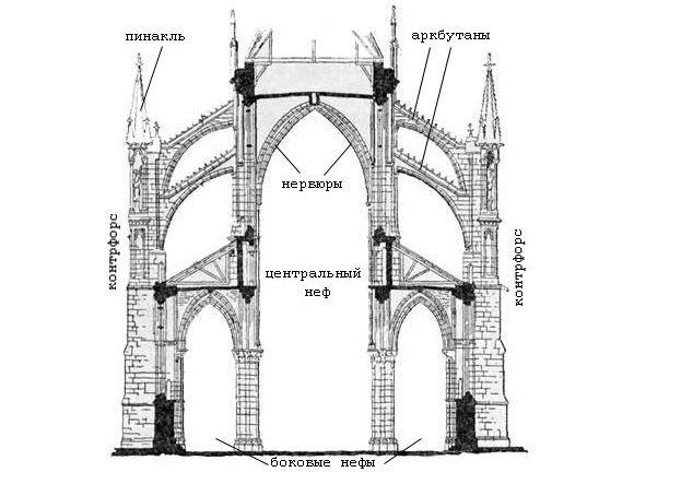 Конструкция готического храма, система нервюр, контрфорсов и аркбутанов