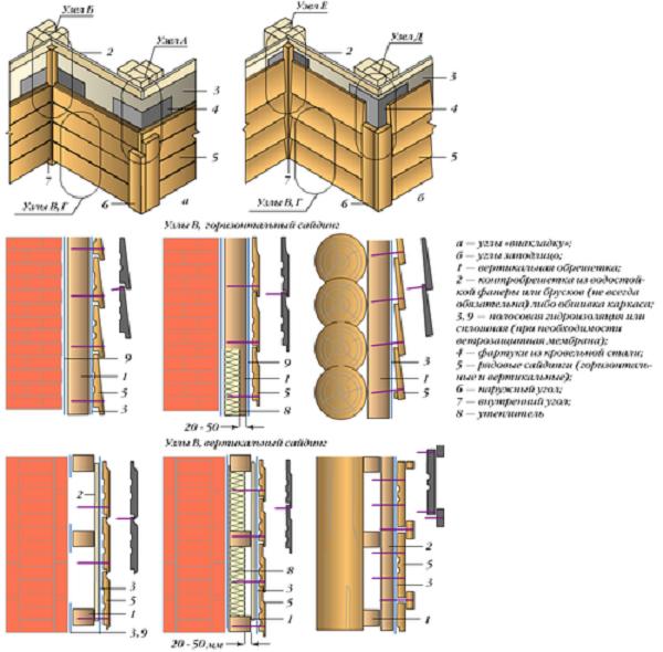Монтаж деревянного сайдинга, схема