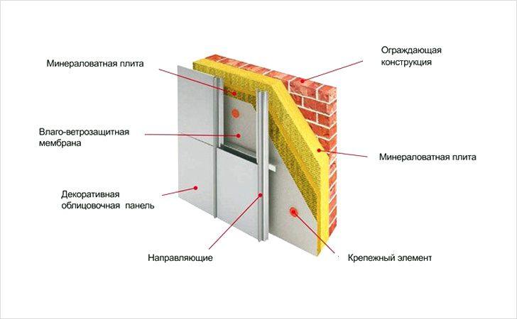 Одна из возможных схем монтажа минеральной ваты на фасаде с использованием современных материалов