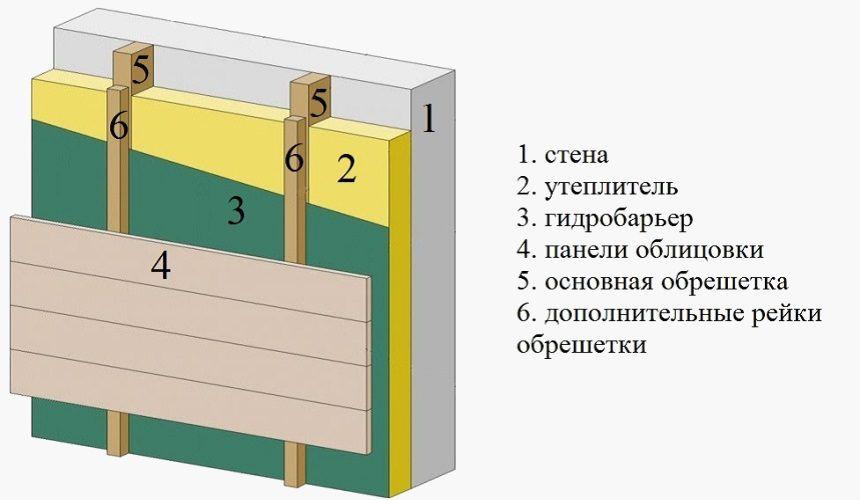 Отделка планкеном - схема