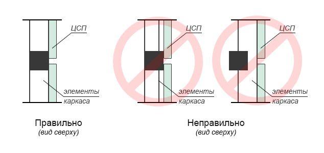 Перед установкой ЦСП необходимо убедиться в вертикальности и горизонтальности расположения элементов каркаса