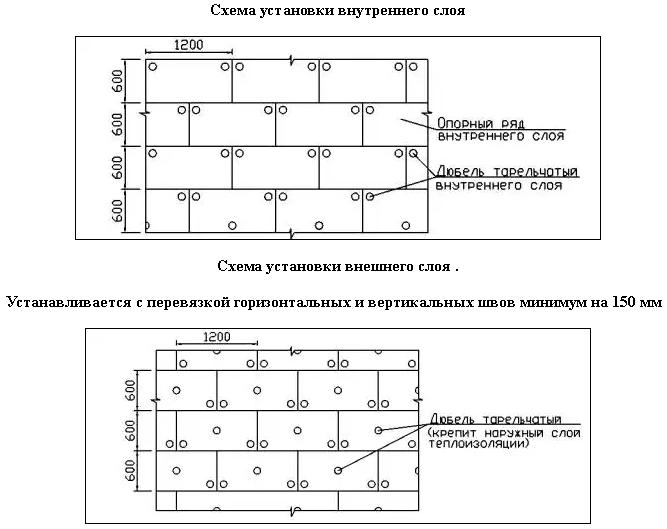 Принципиальная схема установки двухслойного утеплителя