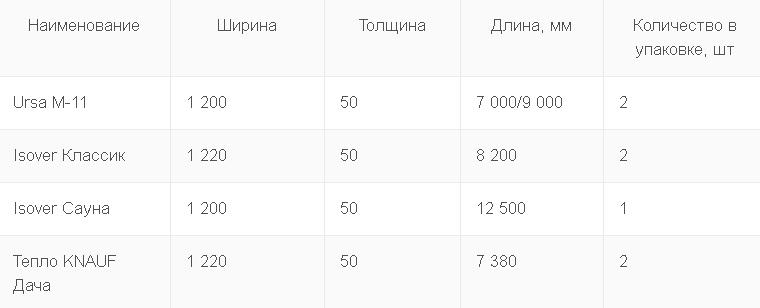 Размеры рулонов