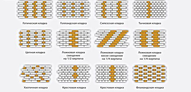 Разновидности кладки облицовочного кирпича