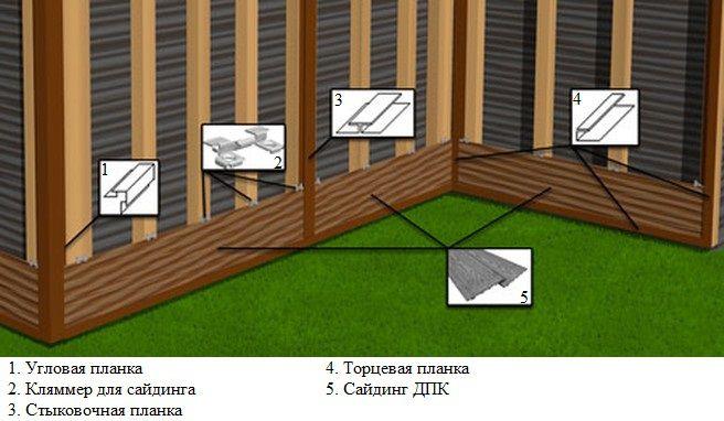 Схема монтажа сайдинга из ДПК