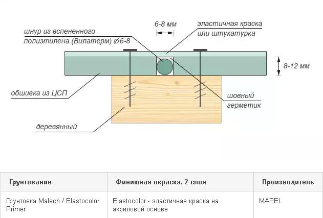 Схема окрашивания ЦСП с закрытыми швами