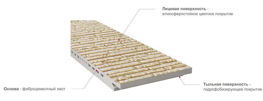 Схема строения фиброцементной панели