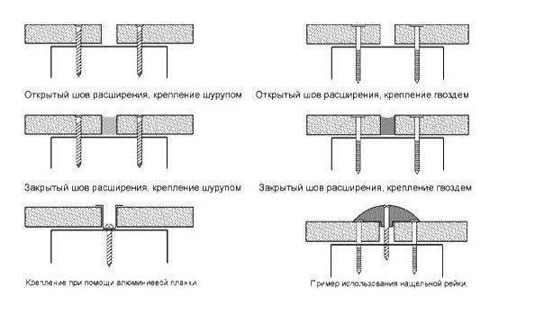 Способы создания шва между плитами