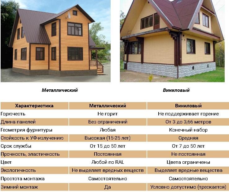 Сравнение металлического и винилового сайдинга