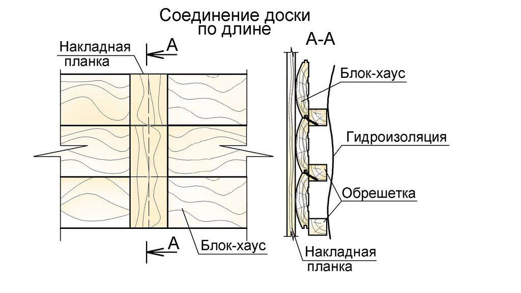 Стыкование досок с применением стыковочной планки