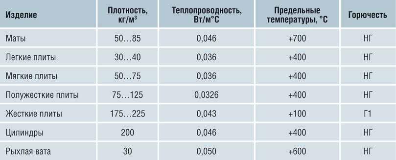 Таблица - технические характеристики минваты