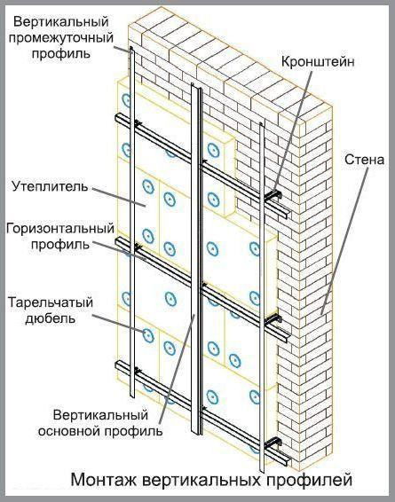 Вертикальные профиля крепятся к горизонтальному профилю самонарезающими винтами