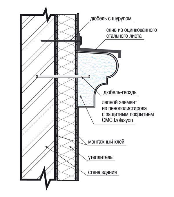 Крепить архитектурные детали к основанию можно как одним клеем, так и – дополнительно к клею – с помощью анкерных устройств (дюбелей) или закладных деталей