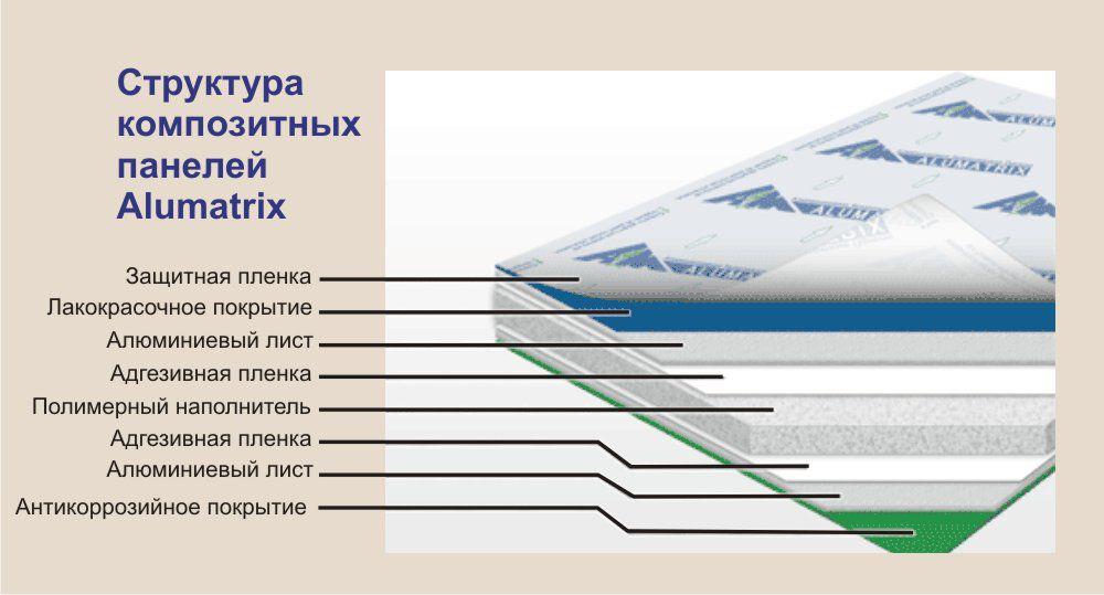 Алюминиевые композитные панели Алюматрикс