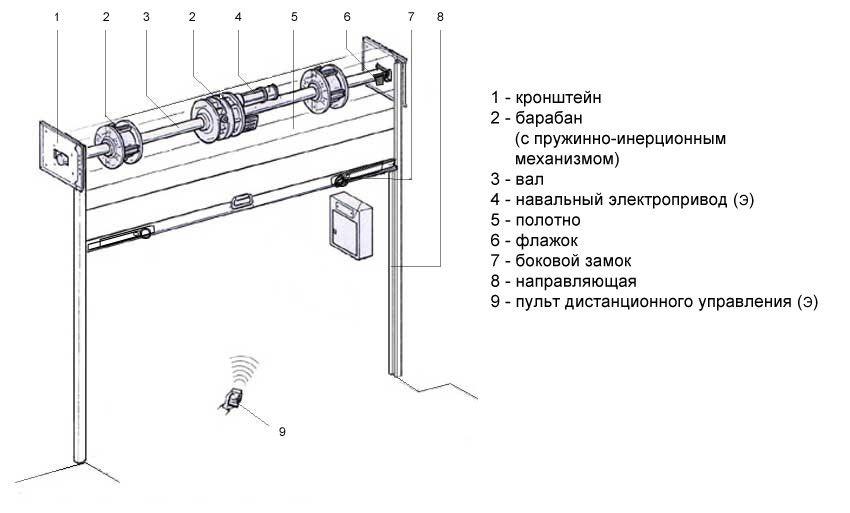 Конструкция металлических защитных рольставен