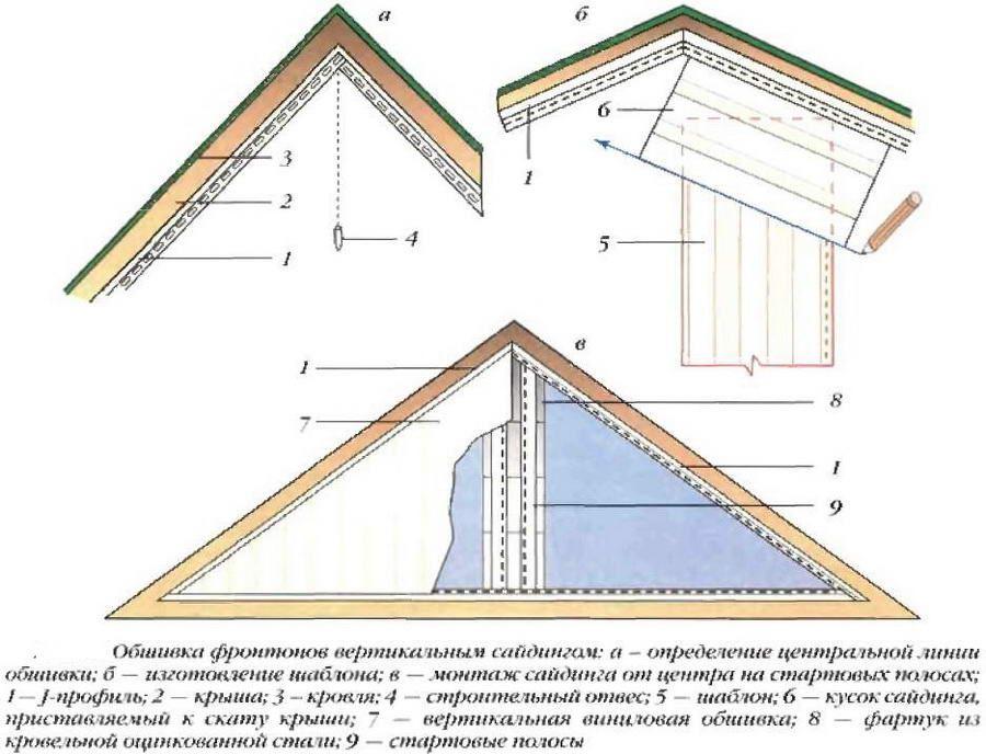 Обшивка фронтона вертикальным сайдингом
