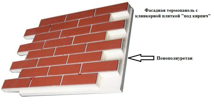 Пенополиуретановые фасадные панели