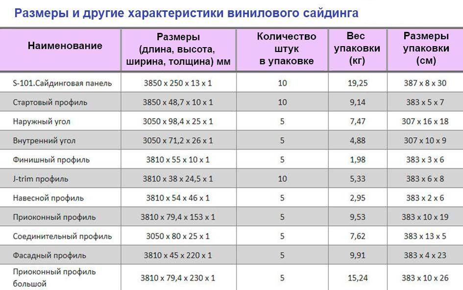 Размеры и другие характеристики винилового сайдинга