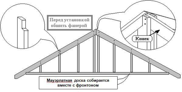 Схема каркаса фронтона