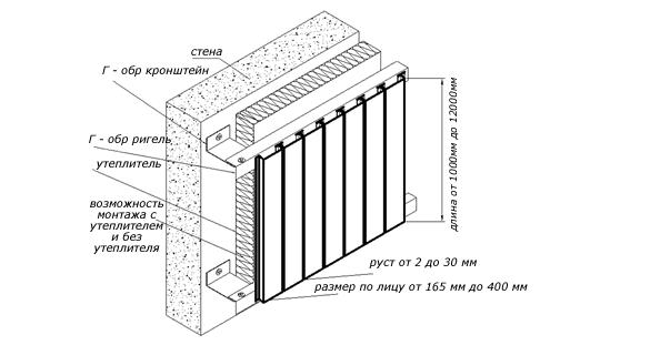 Схема крепления рейки фасадной