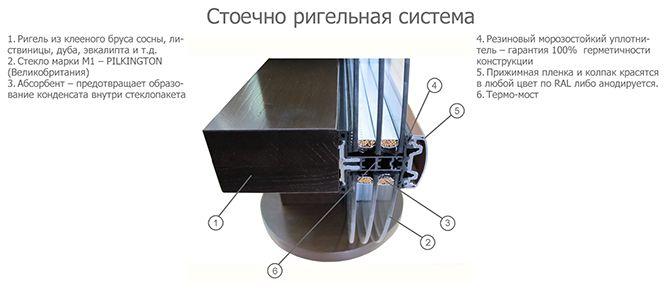 Схема крепления стекла в стоечно-ригельной системе остекления фасадов