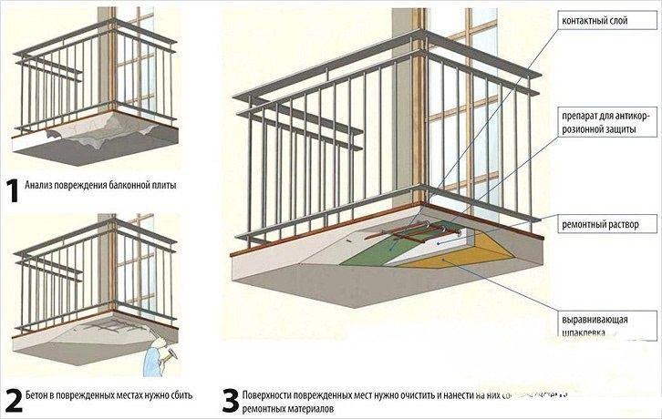 Схема ремонта бетонной плиты