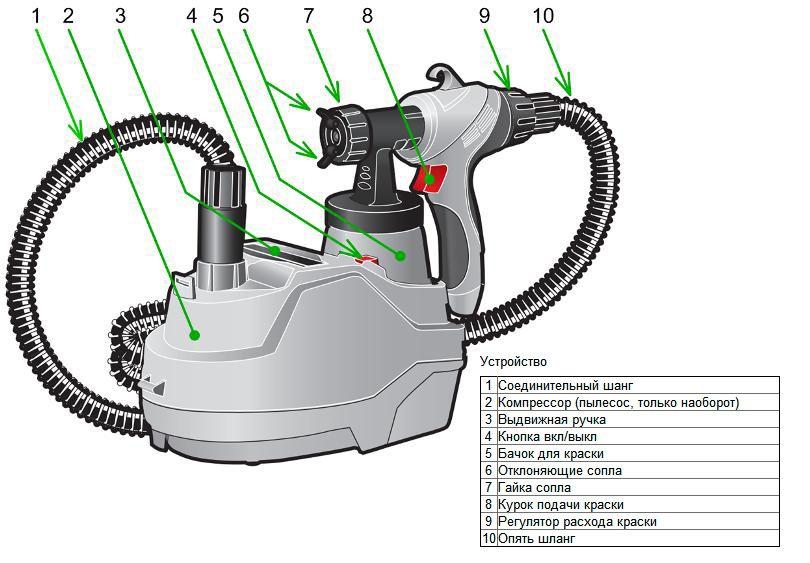 Схема электрического краскопульта со шлангом