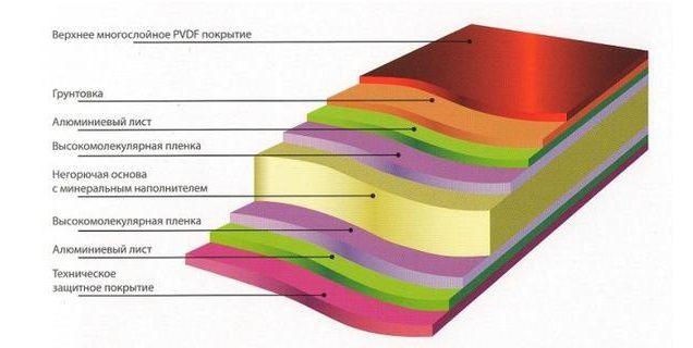 Структура композитных панелей Goldstar