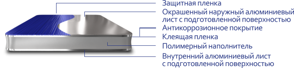 Структура композитных панелей winbond