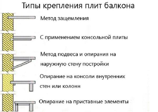 Варианты крепления балконных плит