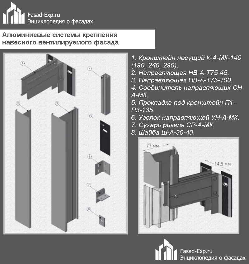 Алюминиевые системы крепления навесного вентилируемого фасада