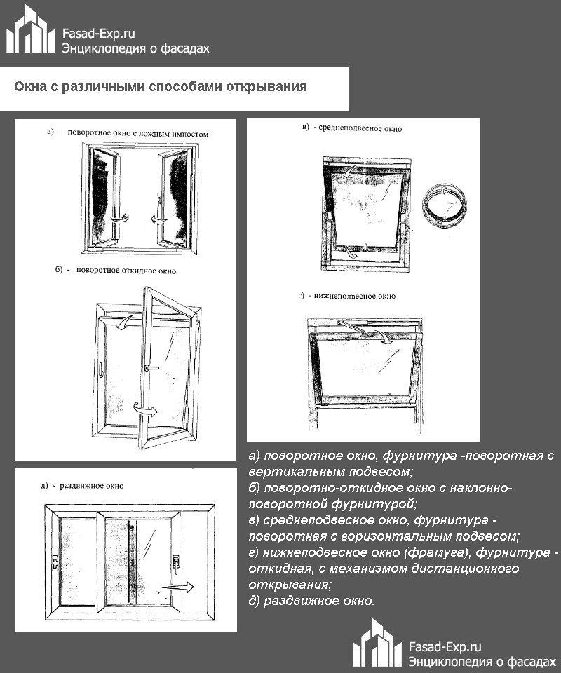 Окна с различными способами открывания