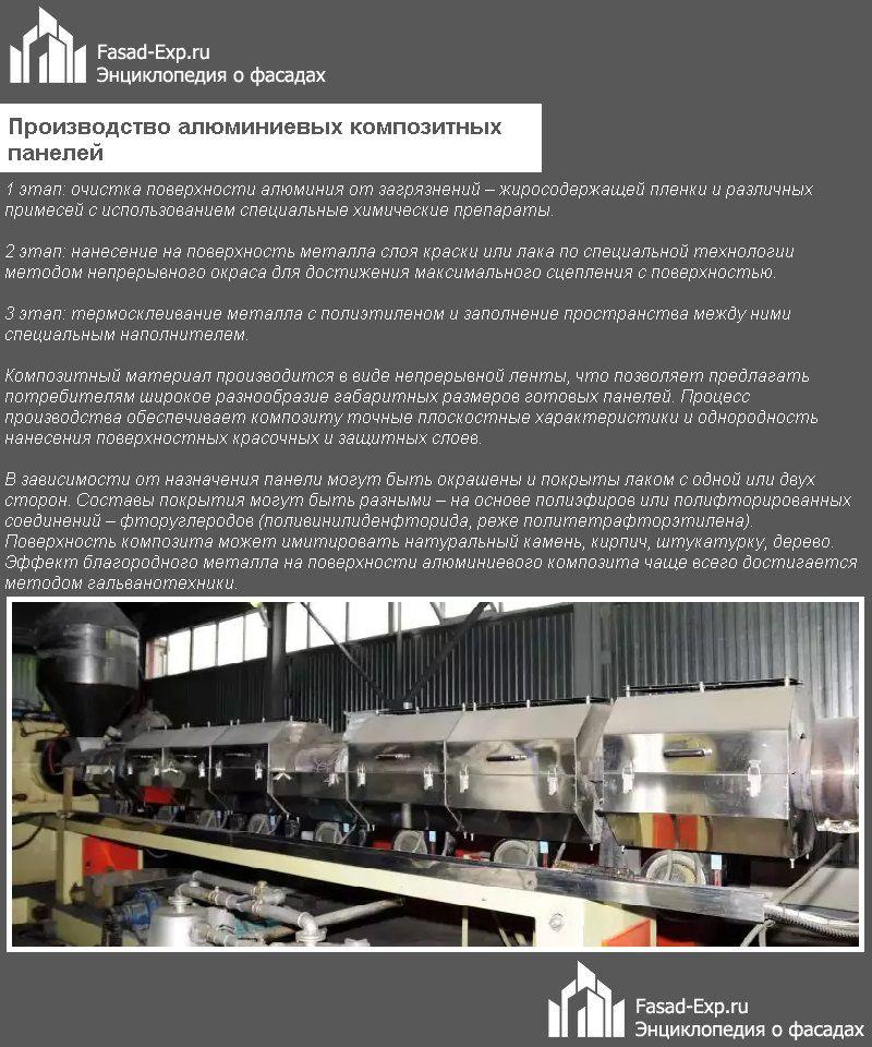 Производство алюминиевых композитных панелей
