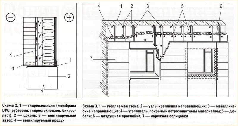 Схема гидроизоляциии и правильного утепления деревянного дома