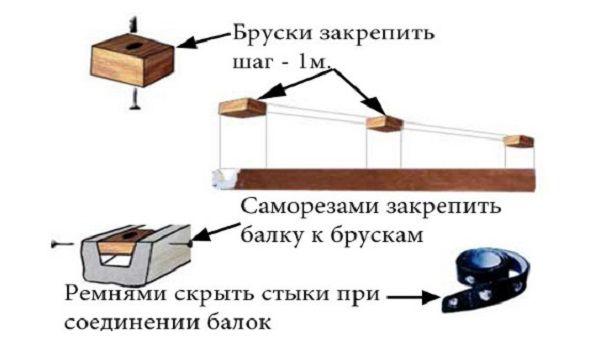 Схема крепления полиуритановой балки