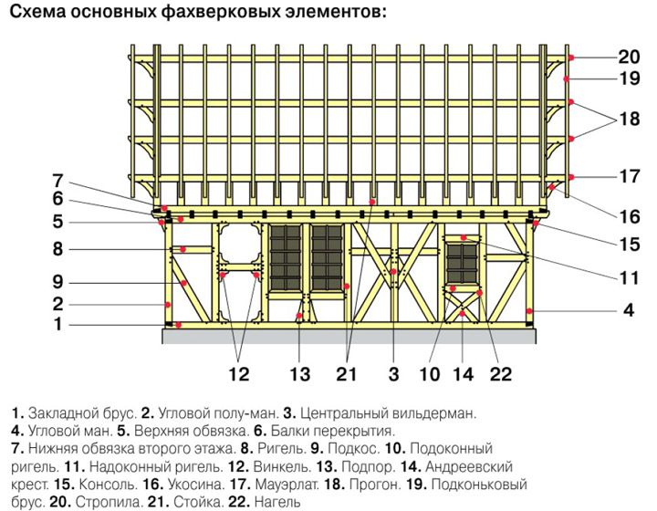 Схема основных фахверковых элементов