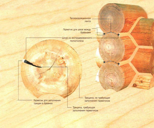 Схема применения герметиков